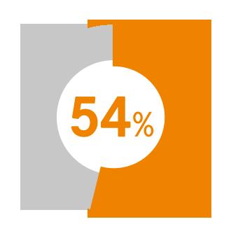 54%の方がワークライフバランスを重視