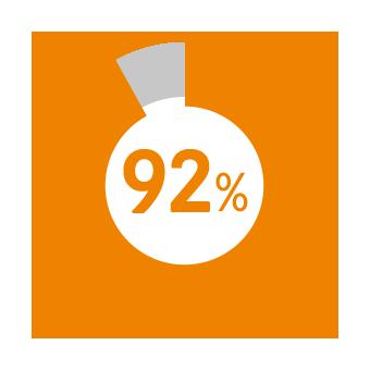 ビーバーズ利用者の満足度は92%