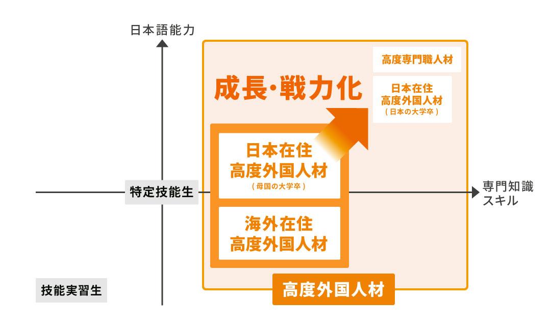 高度外国人材の日本語とスキル